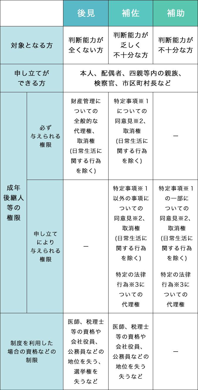 法定後見制度の3種類 後見 補佐 補助